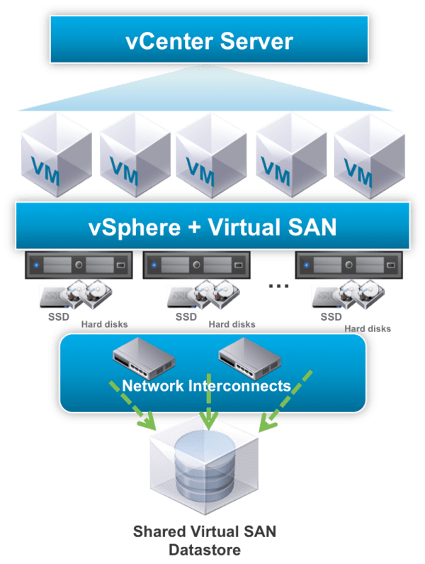 Supermicro Solutions for VMware vSAN from Serversimply