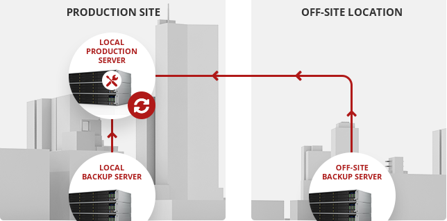 Disaster recovery with Open-E JovianDSS and Serversimply