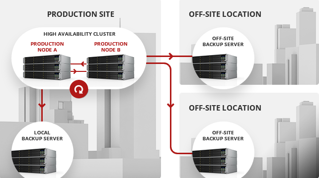 Open-E JovianDSS Business Continuity Solutions with Serversimply